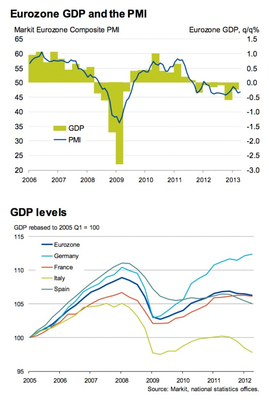 EU GDP base 2005